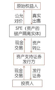 """资产证券化中""""破产隔离""""机制与中美之设置"""