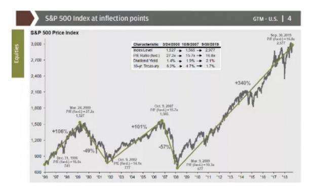 30张图告诉你美国经济和股市三季度全貌
