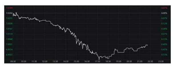 """如何看待人民币汇率重新升破""""7""""?"""