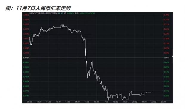 中美贸易谈判回暖 贬值红利期趋于尾声