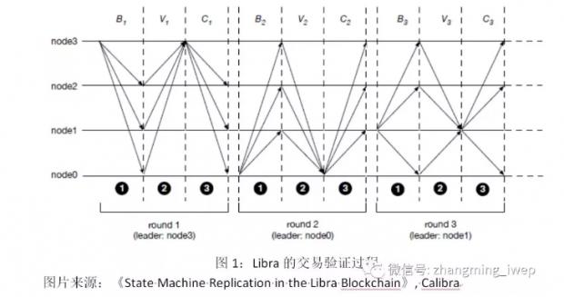 Libra的潜在影响:不确定性远高于确定性