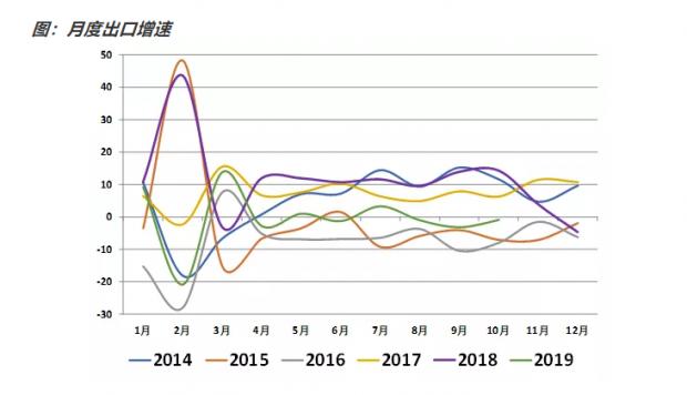 简评10月贸易数据