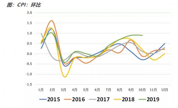 如何看待10月通胀数据?