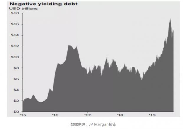 负利率时代如何影响中国资产?