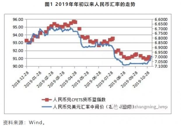 人民币汇率走势更多受中美贸易摩擦驱动