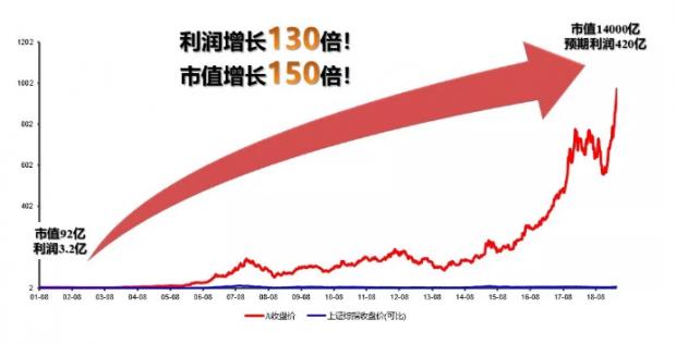付斌:业绩是股价上涨的充分必要条件