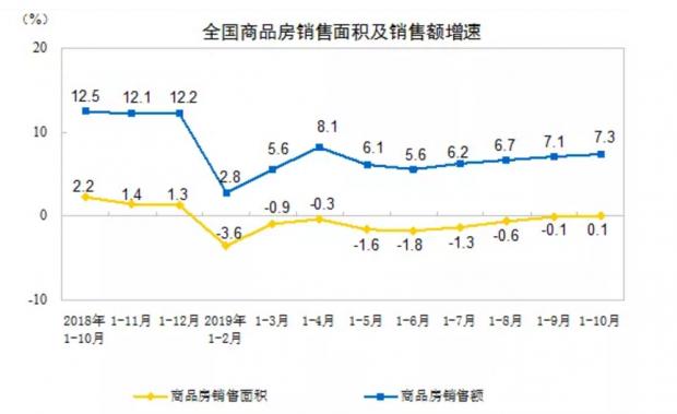2019年中国楼市销售有望打破上年历史记录