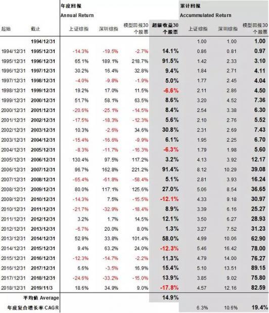 高性价比选股风格的失落与希望