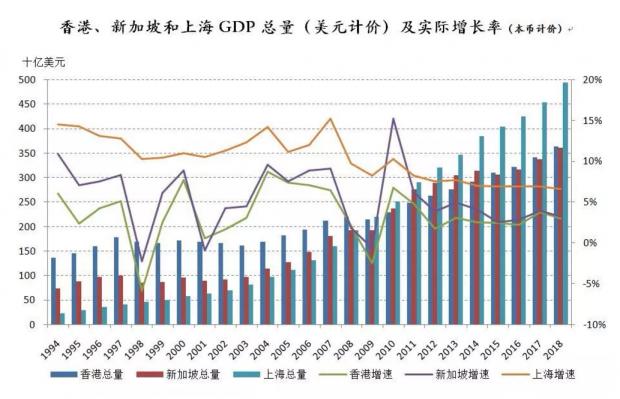 香港畸形依赖房地产 比新加坡和上海都严重