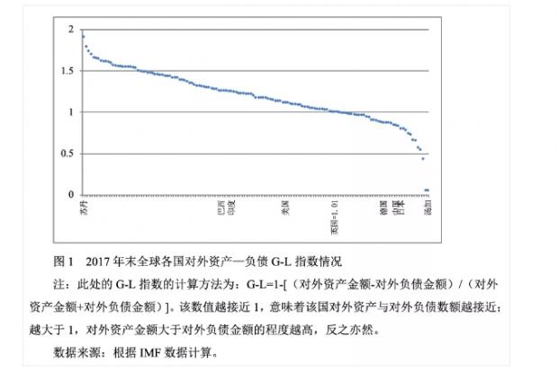 中国对外资产价值变化的轨迹与原因
