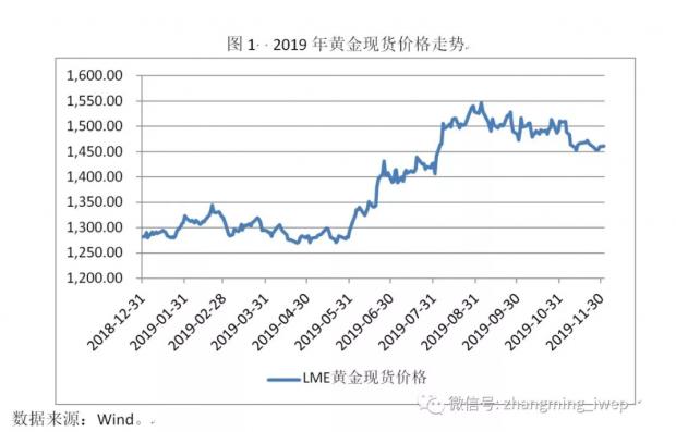 2020年黄金价格还能大幅上涨吗?