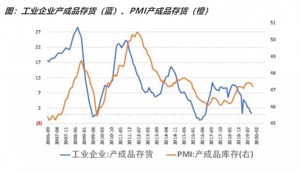 如何看待本次PMI周期见底?