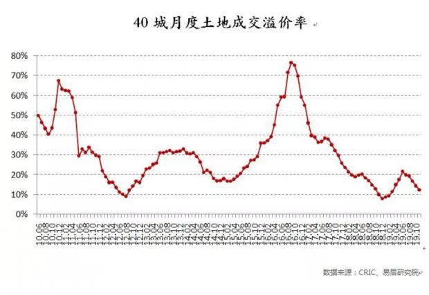 卖地款最多的杭州 明年日子会好过吗