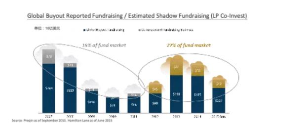 私募股权投资中的基金投资与跟投(下)