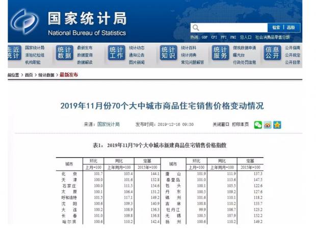 """房价拐点vs.政策""""小阳春"""""""