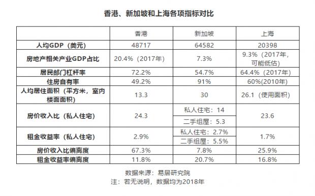 香港、新加坡和上海房价泡沫与住房状况比较(之八)