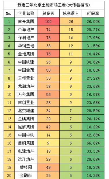 北京限竞房榜单