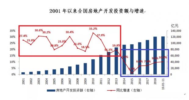 中国房地产黄金十年与白银十年