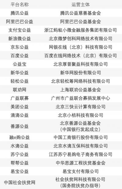金锦萍再评水滴筹事件:个人求助信息平台更应选择非营利机制