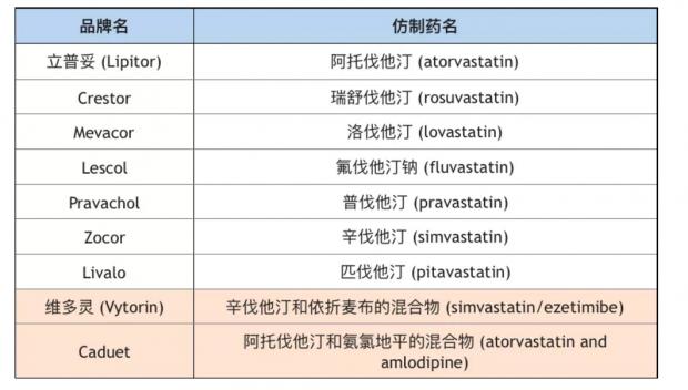胆固醇百年研究:降血脂的他汀类药物对什么人合适?