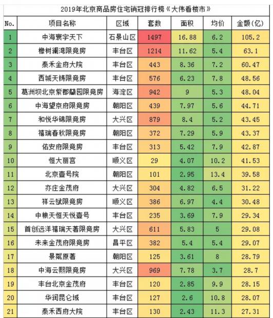 北京楼市过去八年最悲惨的一年结束了?