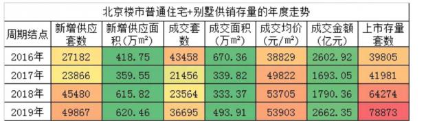 """15家房企开启2020年北京楼市""""第一战""""!"""