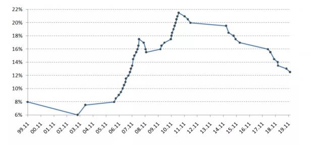元旦宣布降准 股价跳涨 房价会怎样?