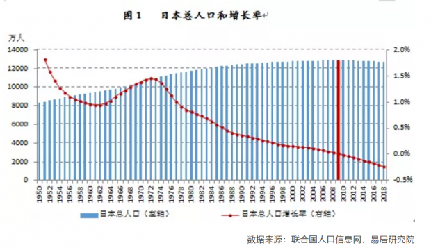 1996日本劳动年龄人口现拐点:房价深跌 无力反弹