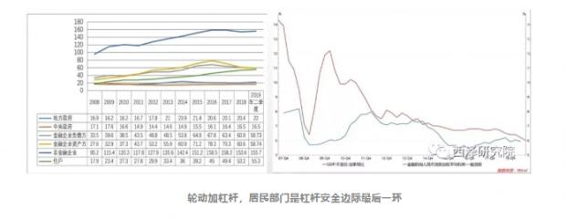 赵建:三个故事看中国债务问题