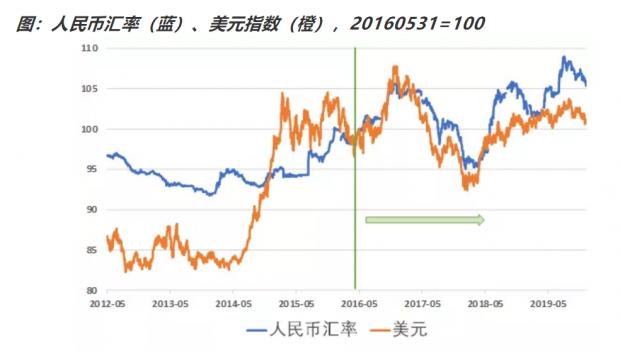 万钊:人民币出现修复贸易摩擦冲击迹象