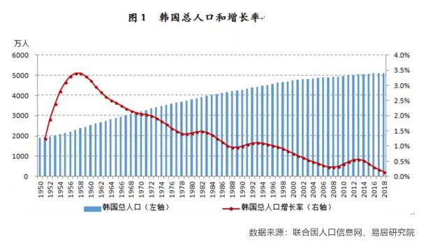 韩国劳动年龄人口2016年见顶 新房建设高位期终结