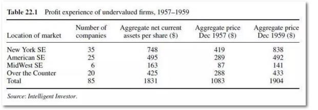 格雷厄姆的投资方法真的过时了吗?