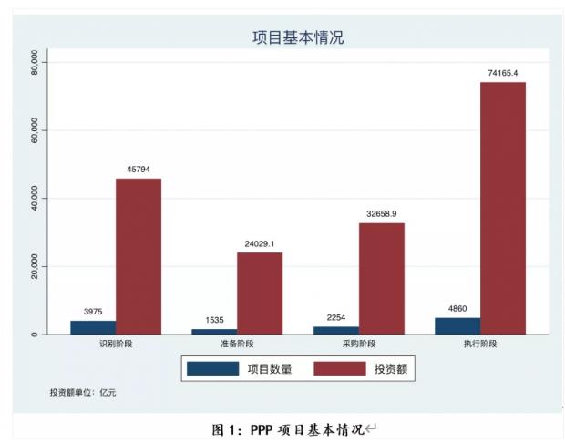 聂辉华:中国式PPP项目的数据描述与潜在问题