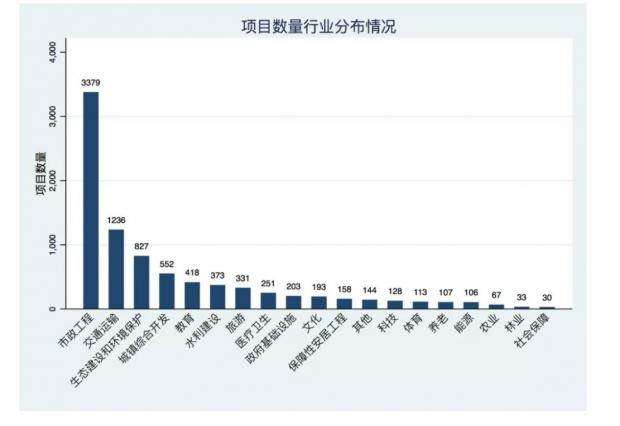聂辉华:92.8%的PPP项目存在政府补贴 财政支付压力越来越大