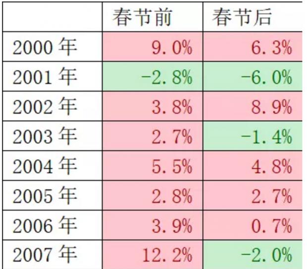 侯安扬:春节前后的股市一般都会怎样?