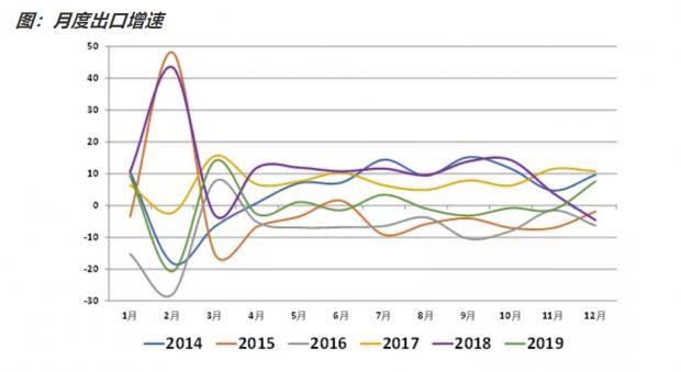 万钊:如何看待12月贸易数据?