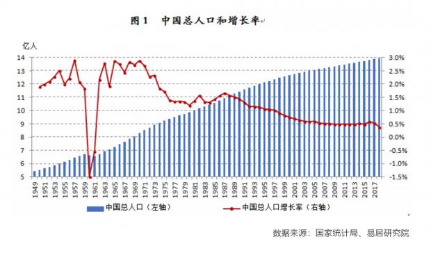 中国人口红利消减 楼市高潮已过