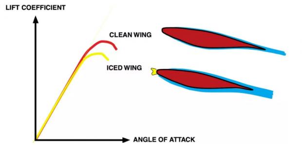 陈建国:飞机结冰 并非单单多了那一点点冰的重量而已!