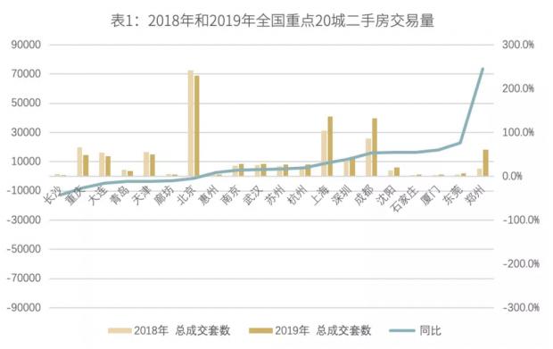 2019二手房市场回顾|4个关键词、6大趋势