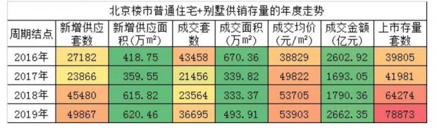 猪年海淀最后一战!谁能问鼎北京百亿地王?