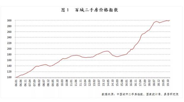 2020年一季度利率将下降 对房地产影响有限