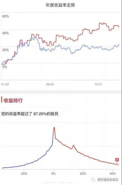 侯安扬:一条信息量丰富的收益曲线
