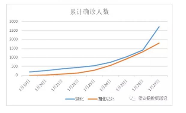 侯安扬:好消息,疫情数据有拐点