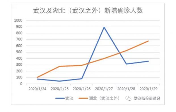 侯安扬:令人揪心!1月30日的疫情数据分析