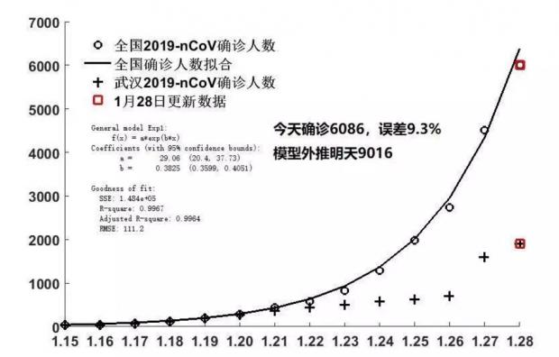 武汉新冠肺炎传播与控制简单的数学模型与预测