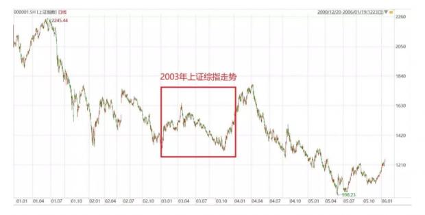 危·机:2003年非典下的A股百态