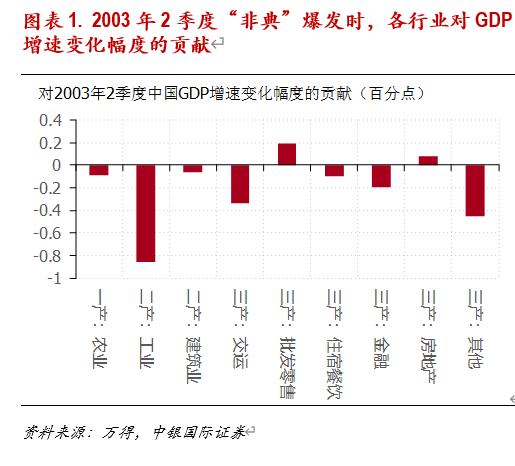 徐高:疫情市场影响的长短期辨析