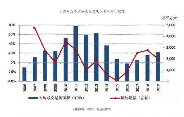 2019上海楼市复苏 2020年表现会如何?