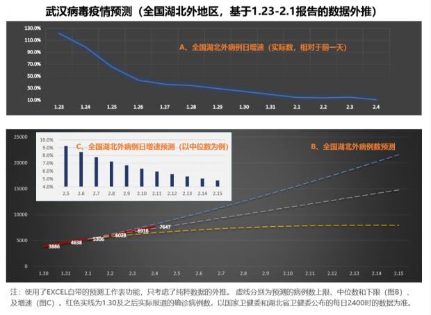 新冠病毒疫情:预测本月中峰值为1.4万-2.2万(湖北外)
