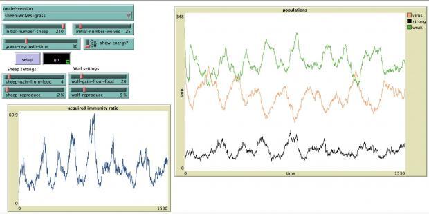 汪丁丁:图解疫情的长期演化